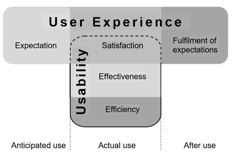 UX and Usability